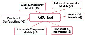 GRC vs Integrated Risk Management-01