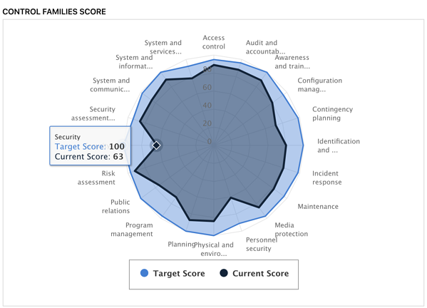 NIST CSF Assessment Tool_Profile Building