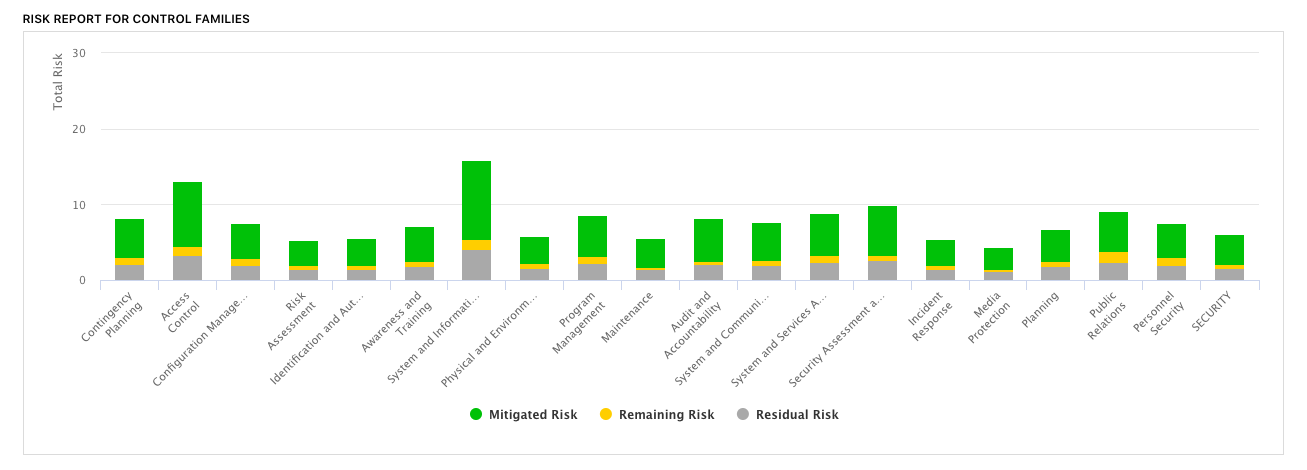 cyber risk management tools - GRC software