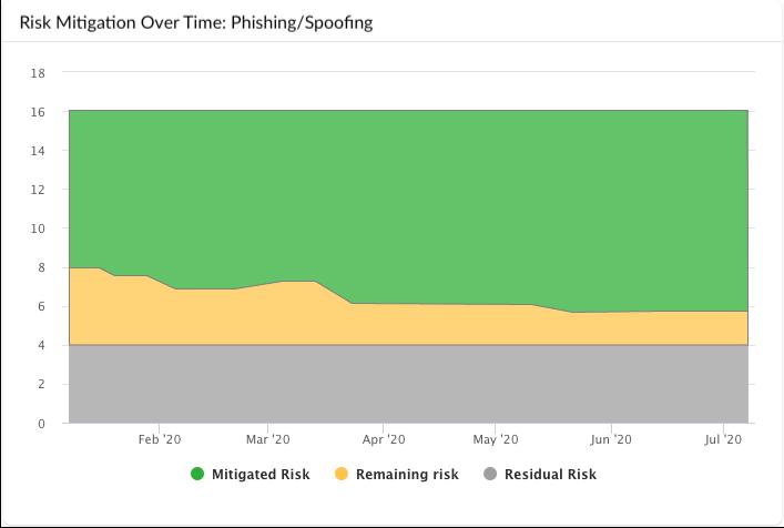 IT risk management software