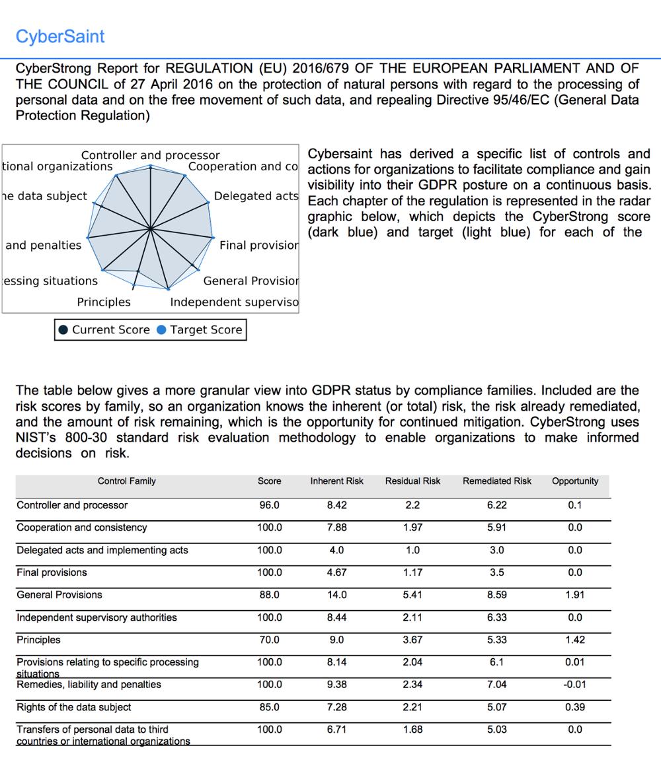 Board-Level GDPR Reports