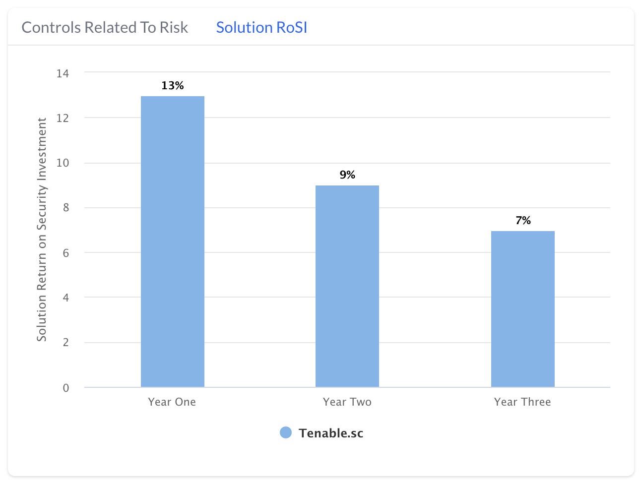 Cyber risk management software