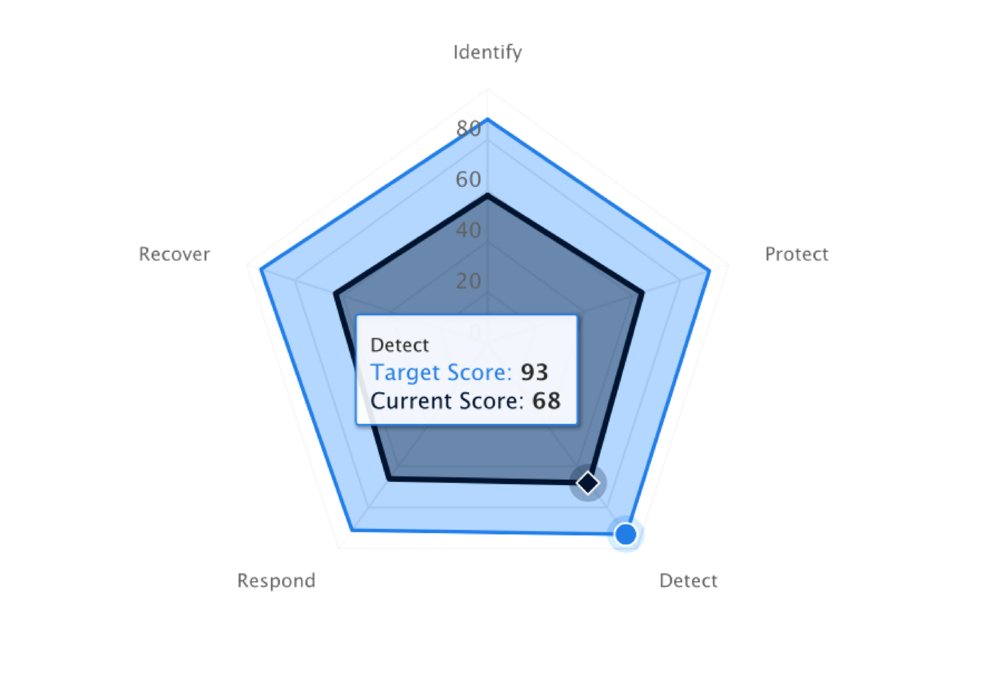CyberSaint | NIST Cybersecurity Framework Software